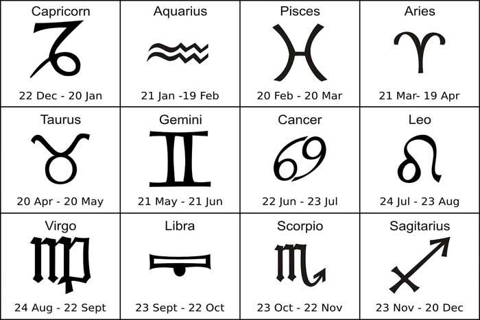 Zodiak dan Karakter Manusia